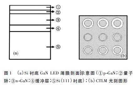 牺牲Ni 退火对硅衬底GaN 基发光二极管p 型接触影响的研究