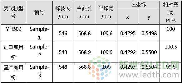 高亮度细粒径荧光粉的封装应用研究