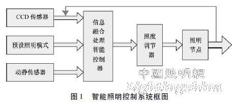 基于小波变换和图像融合的智能照明控制系统研究