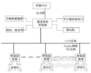 总线型拓扑结构图