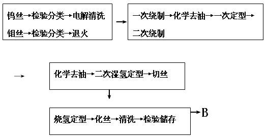对无卤素印制电路板生产工艺的研究